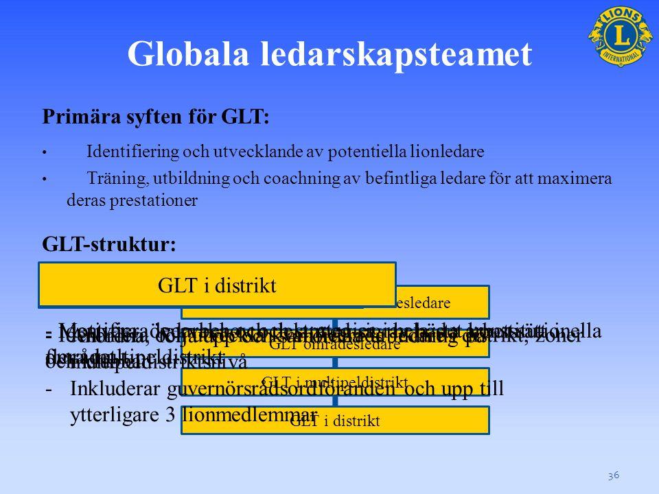 Globala ledarskapsteamet 36 GLT konstitutionell områdesledare GLT områdesledare GLT i multipeldistrikt GLT i distrikt Primära syften för GLT: Identifiering och utvecklande av potentiella lionledare Träning, utbildning och coachning av befintliga ledare för att maximera deras prestationer GLT-struktur: GLT konstitutionell områdesledare - Identifiera ledarbehov och strategier i hela det konstitutionella området GLT områdesledare - Motivera, övervaka och dela med sig av bästa arbetssätt i flera multipeldistrikt -Anordna, följa upp och samordna utbildning på multipeldistriktsnivå -Inkluderar guvernörsrådsordföranden och upp till ytterligare 3 lionmedlemmar GLT i multipeldistriktGLT i distrikt - Identifiera och utveckla kvalificerade ledare i distrikt, zoner och klubbar