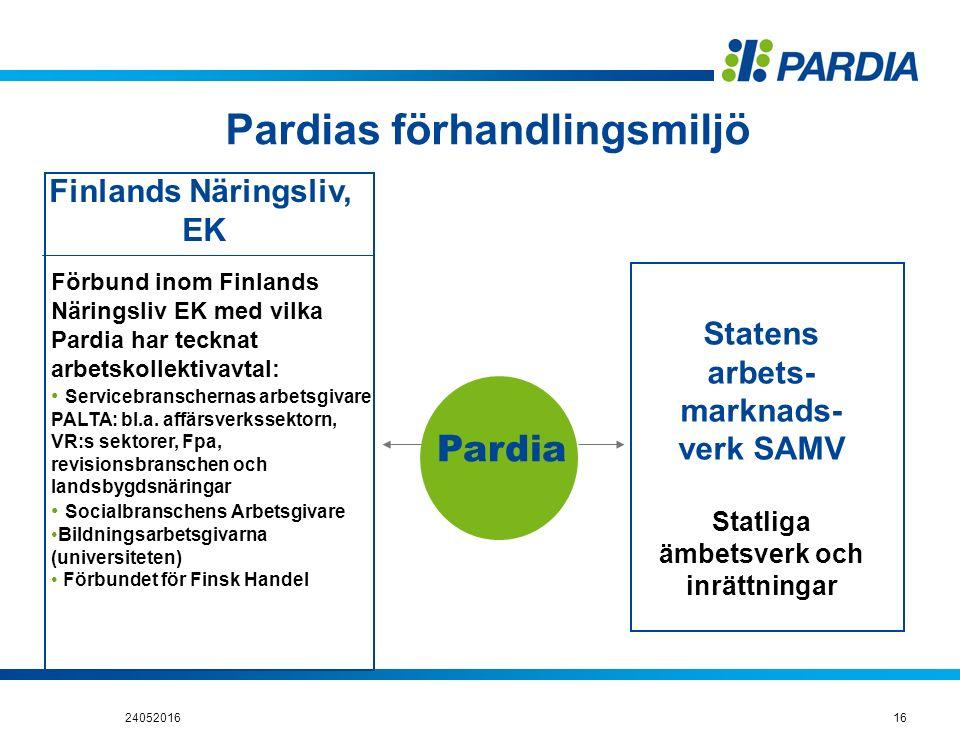 Pardias förhandlingsmiljö Statens arbets- marknads- verk SAMV Statliga ämbetsverk och inrättningar Finlands Näringsliv, EK Förbund inom Finlands Närin