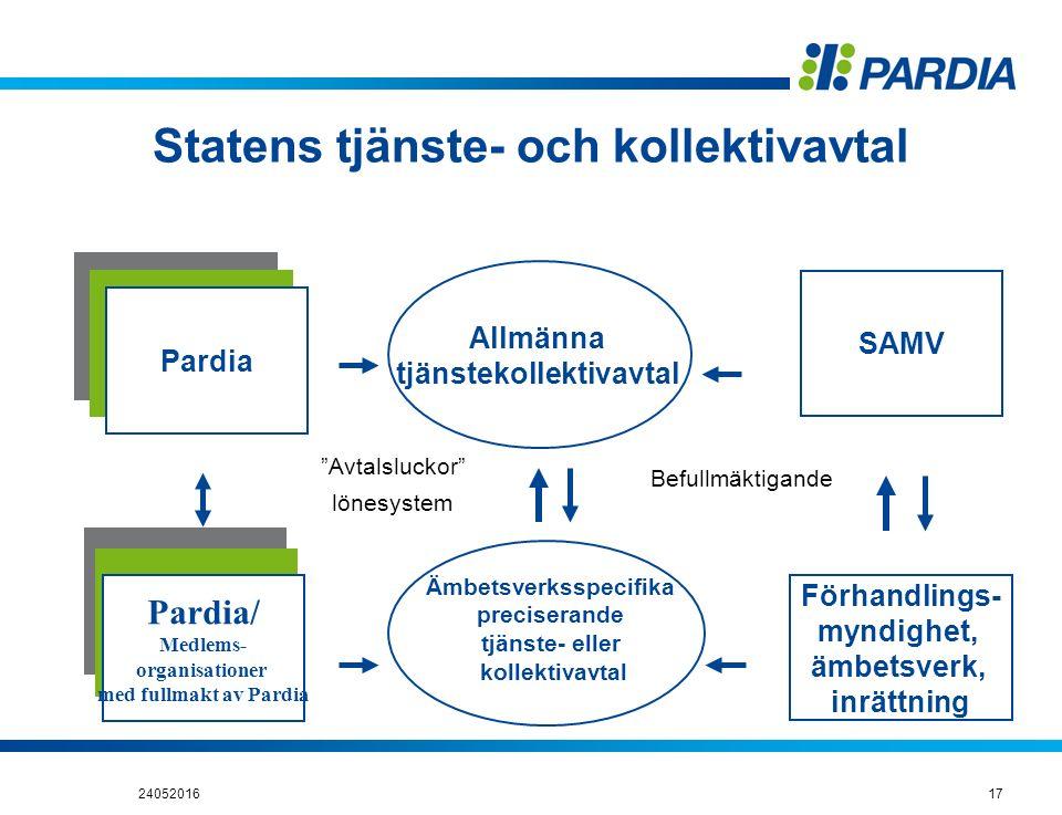 Statens tjänste- och kollektivavtal rjestö Pardia Pardia/ Medlems- organisationer med fullmakt av Pardia SAMV Förhandlings- myndighet, ämbetsverk, inr