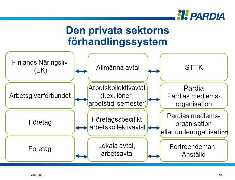 18 Den privata sektorns förhandlingssystem Finlands Näringsliv (EK) Arbetsgivarförbundet Företag Allmänna avtal STTK Arbetskollektivavtal (t.ex. löner
