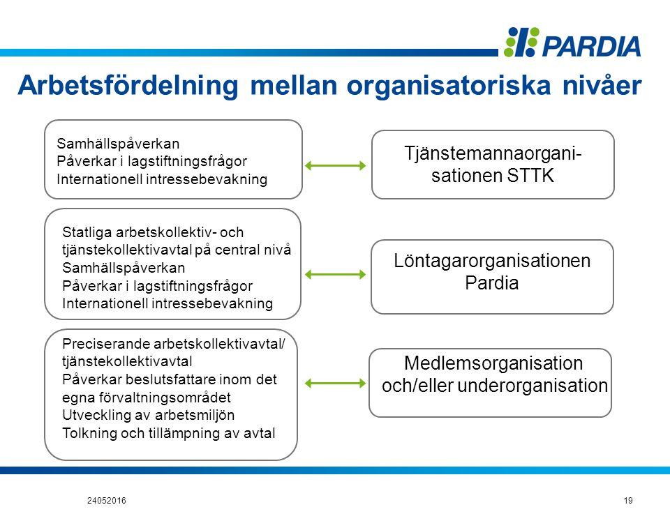 Arbetsfördelning mellan organisatoriska nivåer Samhällspåverkan Påverkar i lagstiftningsfrågor Internationell intressebevakning Statliga arbetskollekt