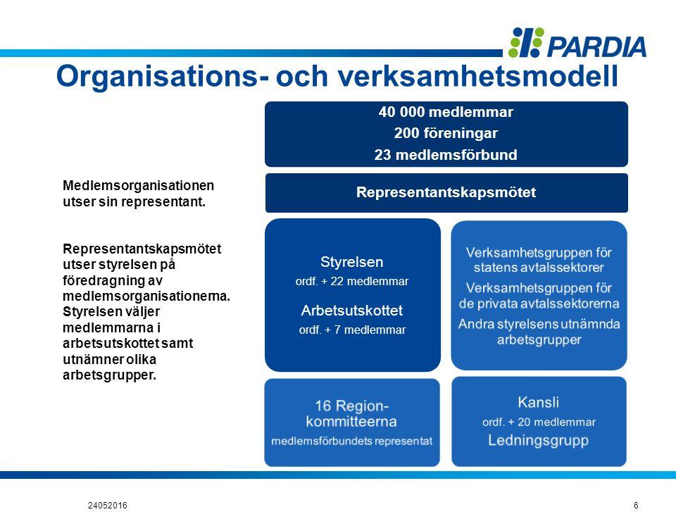 Organisations- och verksamhetsmodell 240520166 40 000 medlemmar 200 föreningar 23 medlemsförbund Representantskapsmötet Styrelsen ordf. + 22 medlemmar
