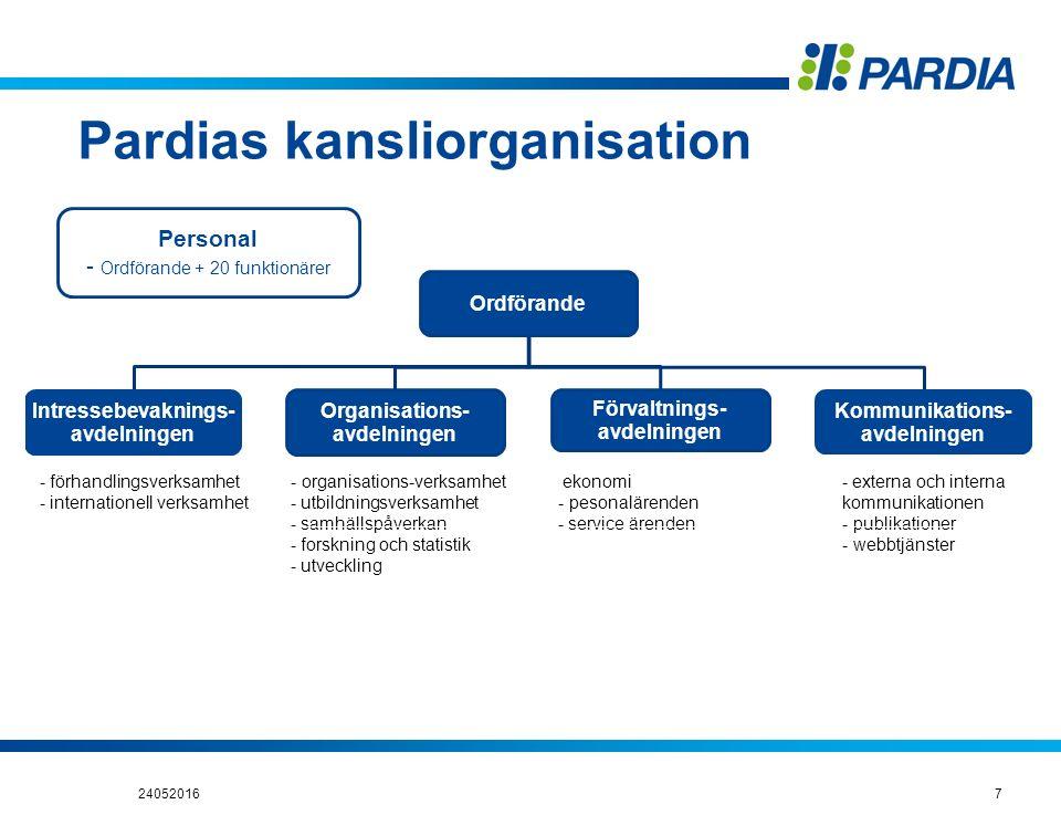 Pardias kansliorganisation 240520167 - organisations-verksamhet - utbildningsverksamhet - samhällspåverkan - forskning och statistik - utveckling ekon
