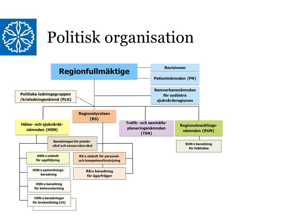 Region Östergötland Politisk organisation