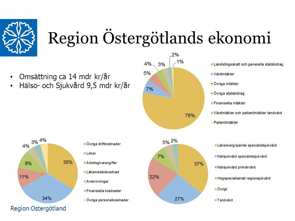 Region Östergötland Region Östergötlands ekonomi Omsättning ca 14 mdr kr/år Hälso- och Sjukvård 9,5 mdr kr/år