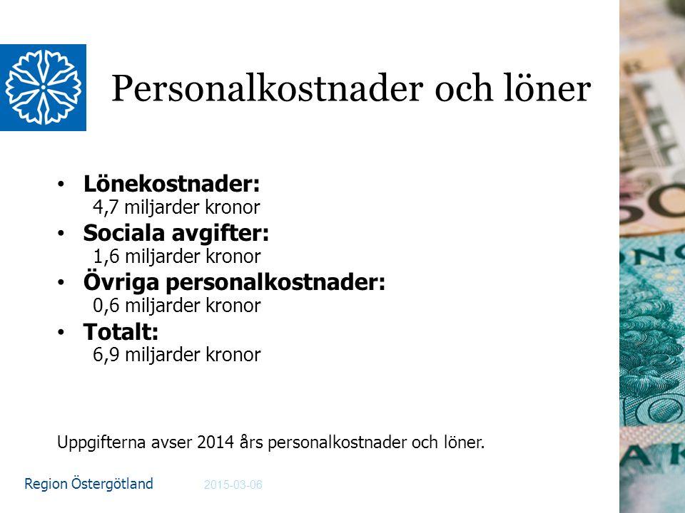 Region Östergötland Personalkostnader och löner Lönekostnader: 4,7 miljarder kronor Sociala avgifter: 1,6 miljarder kronor Övriga personalkostnader: 0,6 miljarder kronor Totalt: 6,9 miljarder kronor Uppgifterna avser 2014 års personalkostnader och löner.