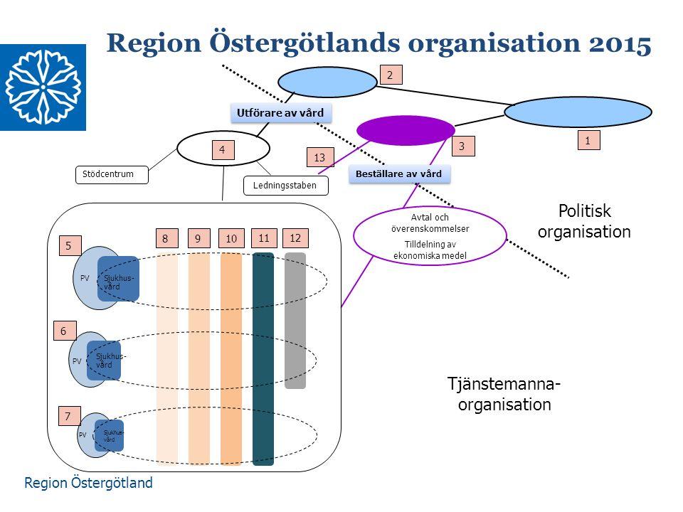 Region Östergötland Vårdens nettokostnader 2013-03-15 Högspecialiserad vård 8% Övrigt 5% Tandvård 3% Länsövergripande specialistsjukvård 36% Närsjukvård 26% Närsjukvård Primärvård 22% (specialiserad närsjukvård)