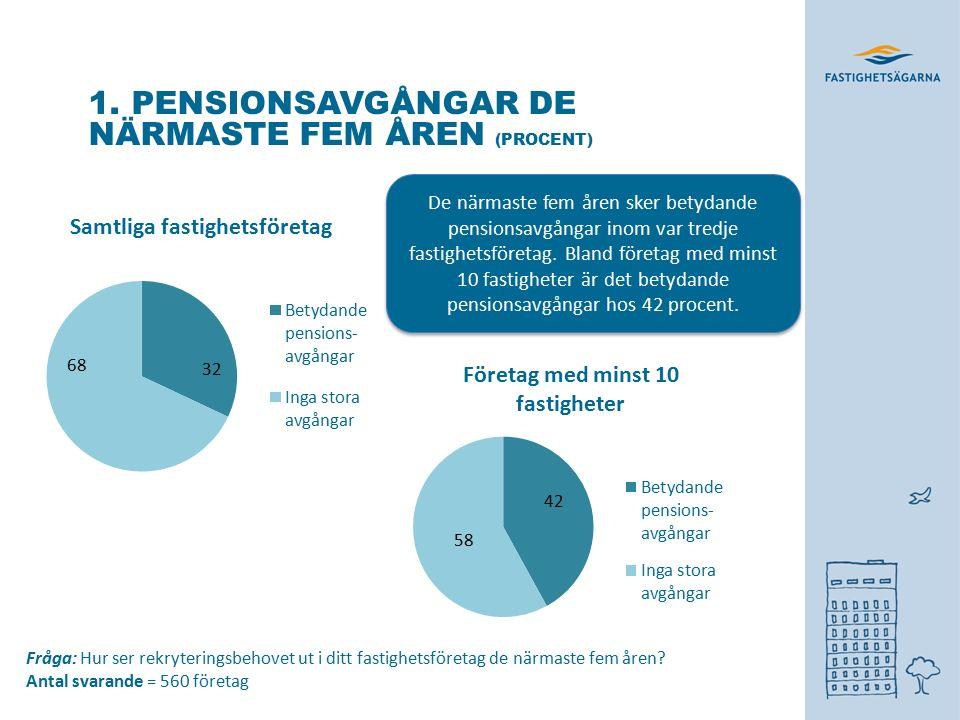 1. PENSIONSAVGÅNGAR DE NÄRMASTE FEM ÅREN (PROCENT) Fråga: Hur ser rekryteringsbehovet ut i ditt fastighetsföretag de närmaste fem åren? Antal svarande