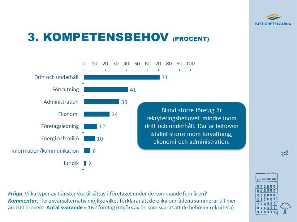 3. KOMPETENSBEHOV (PROCENT) Fråga: Vilka typer av tjänster ska tillsättas i företaget under de kommande fem åren? Kommentar: Flera svarsalternativ möj