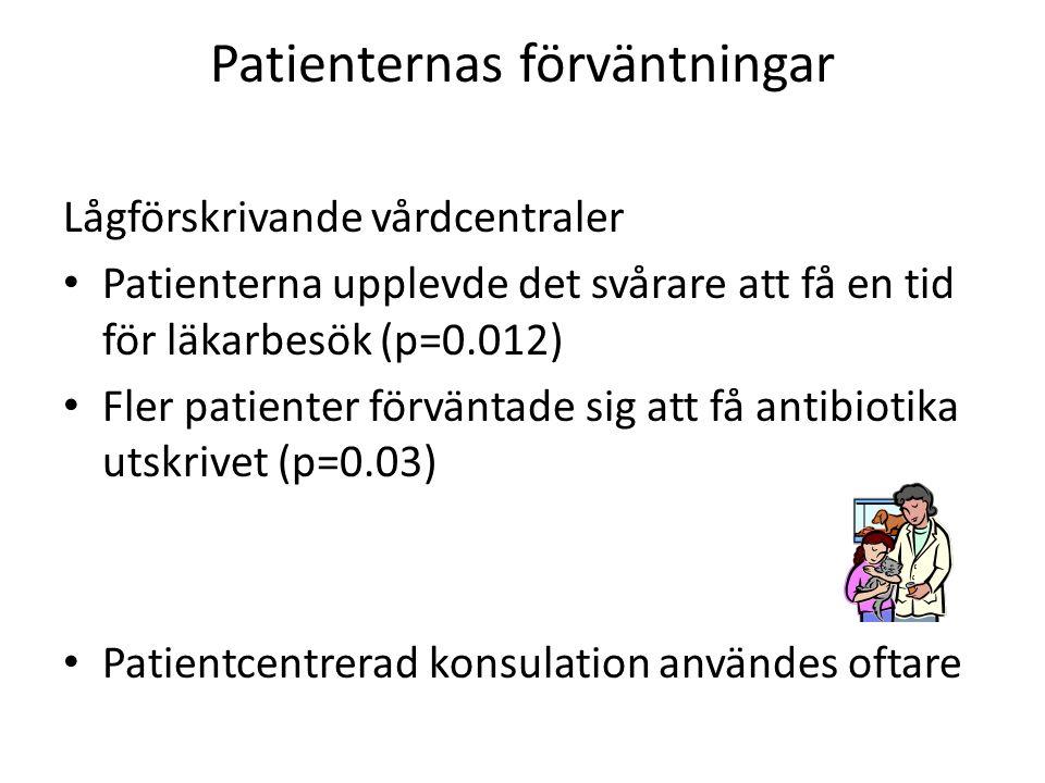 Patienternas förväntningar Lågförskrivande vårdcentraler Patienterna upplevde det svårare att få en tid för läkarbesök (p=0.012) Fler patienter förväntade sig att få antibiotika utskrivet (p=0.03) Patientcentrerad konsulation användes oftare