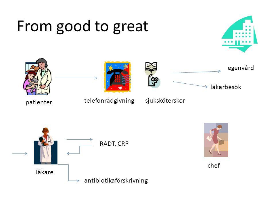 From good to great patienter telefonrådgivningsjuksköterskor läkarbesök egenvård RADT, CRP antibiotikaförskrivning chef läkare