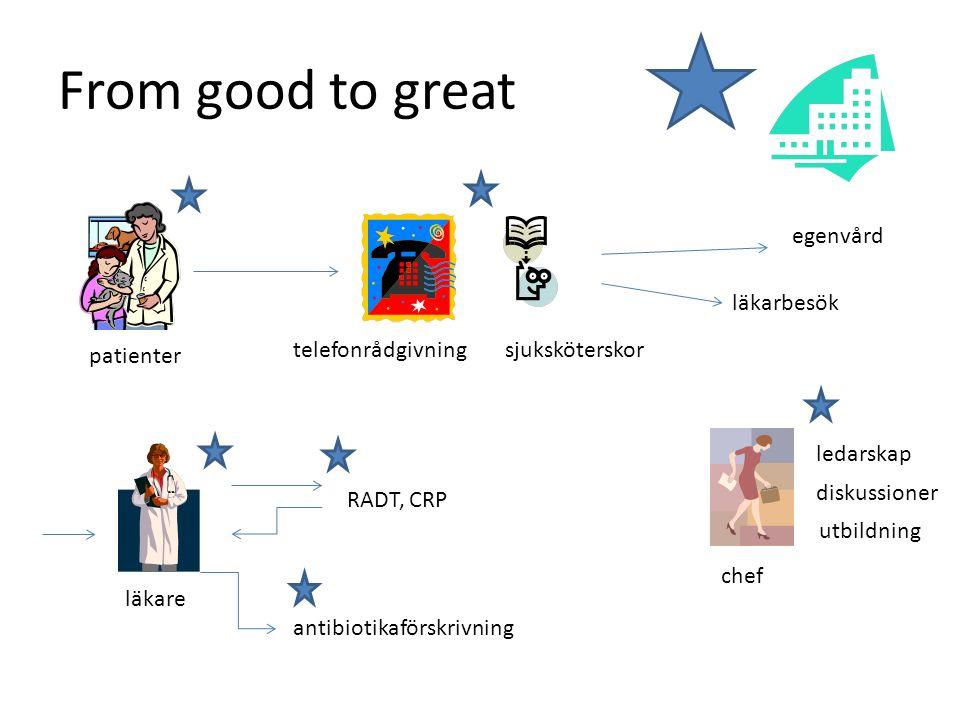 From good to great patienter telefonrådgivningsjuksköterskor läkarbesök egenvård RADT, CRP antibiotikaförskrivning chef läkare ledarskap diskussioner utbildning