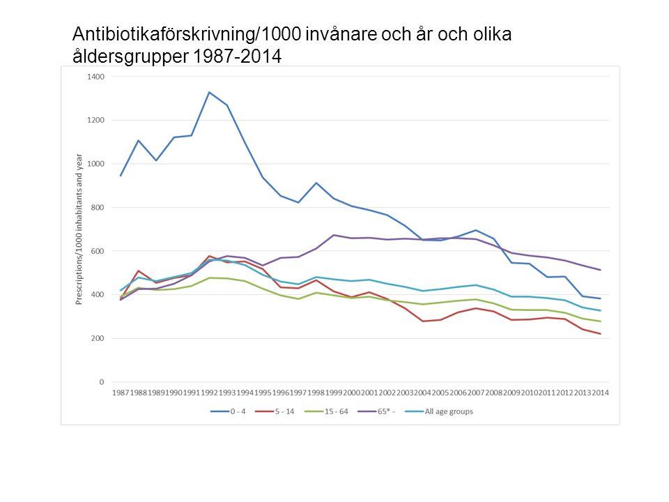 Antibiotikaförskrivning/1000 invånare och år och olika åldersgrupper 1987-2014
