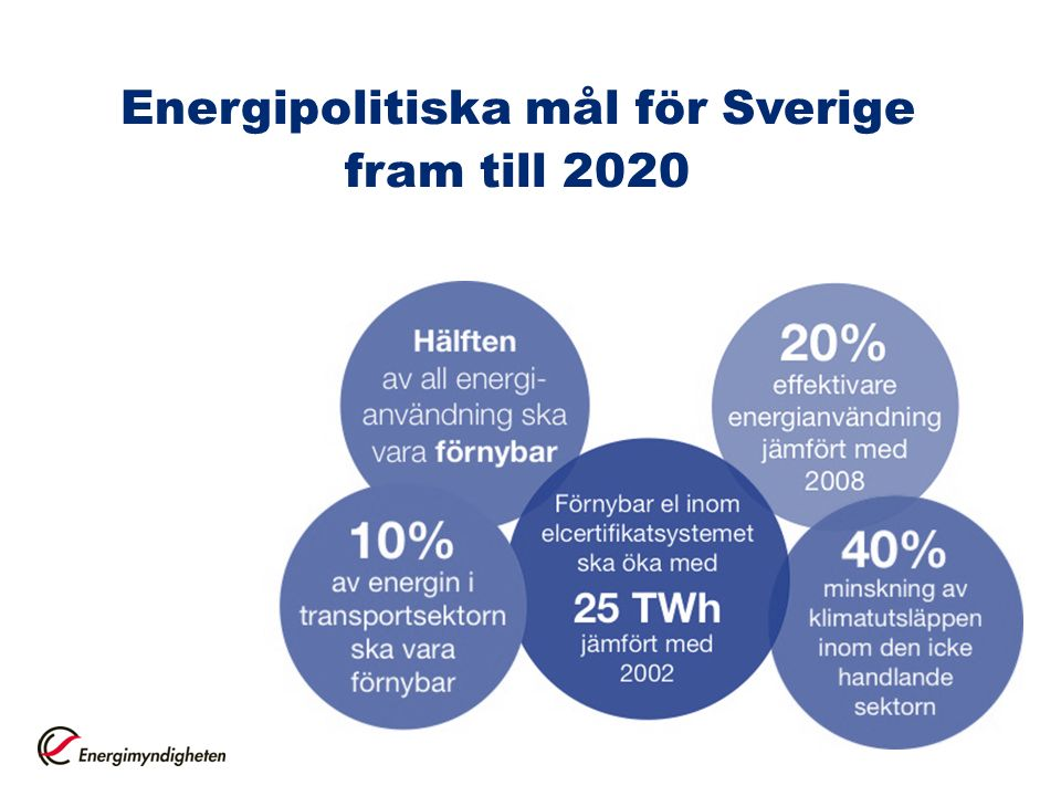 Energipolitiska mål för Sverige fram till 2020