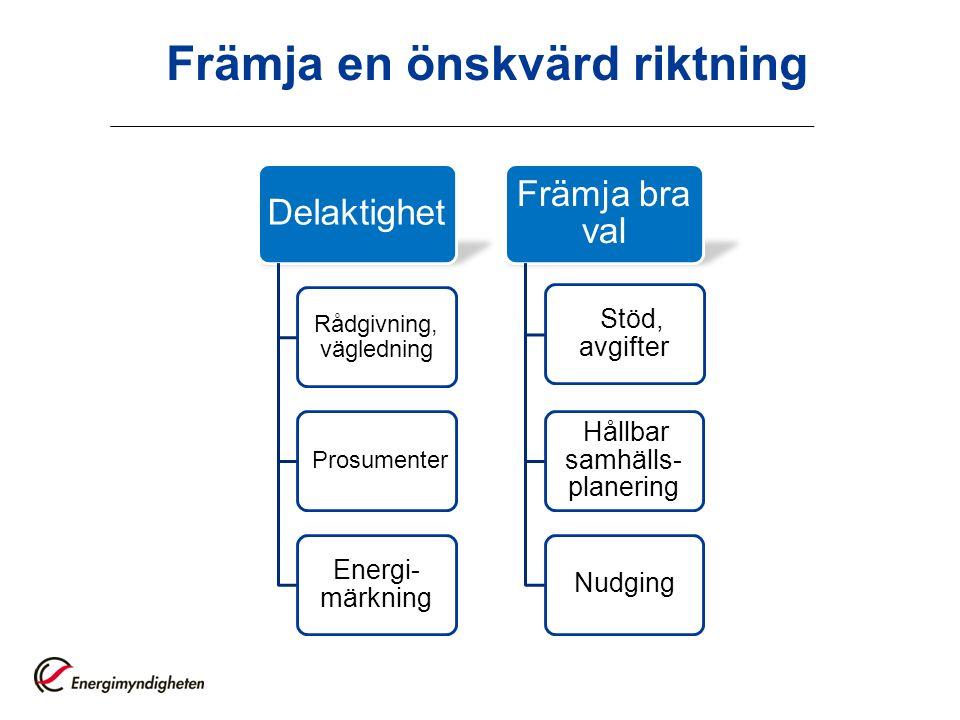 Främja en önskvärd riktning Delaktighet Rådgivning, vägledning Prosumenter Energi- märkning Främja bra val Stöd, avgifter Hållbar samhälls- planering Nudging
