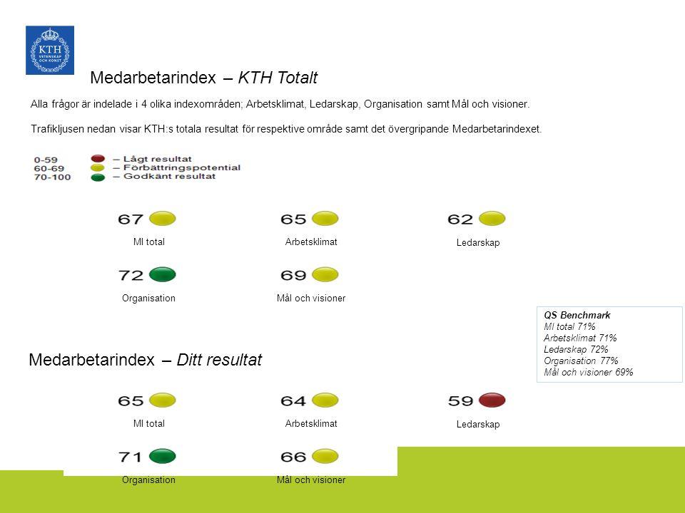 Medarbetarindex – KTH Totalt Alla frågor är indelade i 4 olika indexområden; Arbetsklimat, Ledarskap, Organisation samt Mål och visioner. Trafikljusen