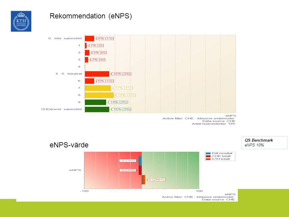 eNPS-värde QS Benchmark eNPS 10%