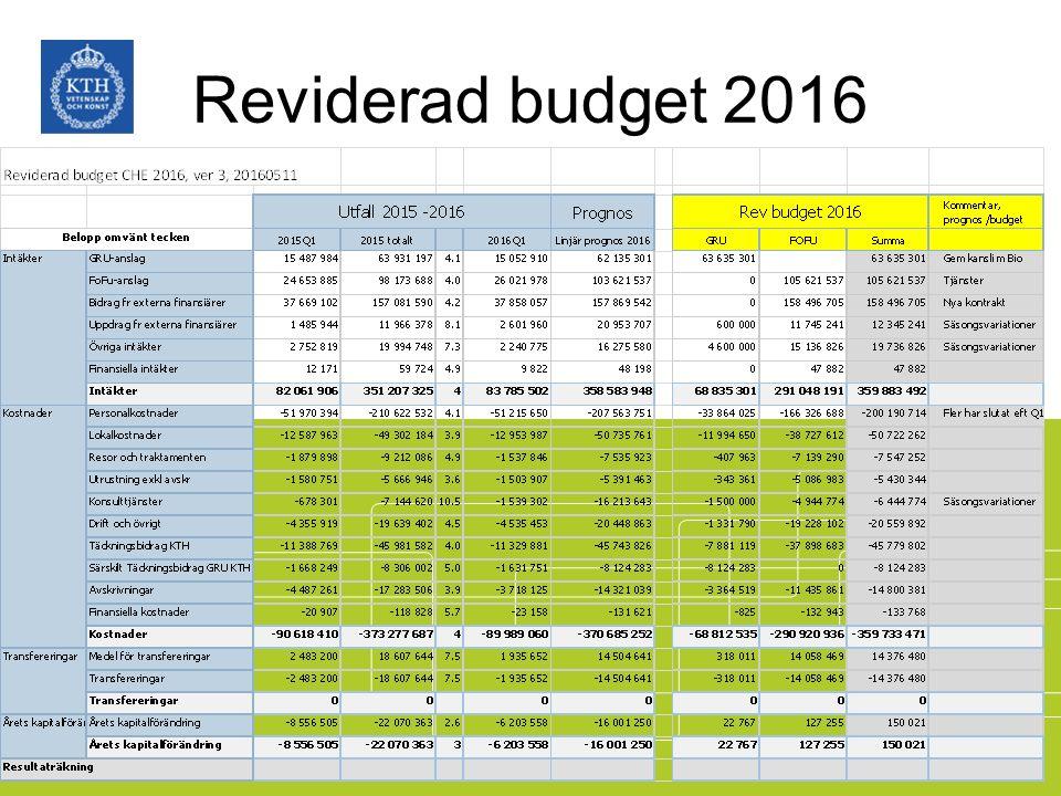 Reviderad budget 2016