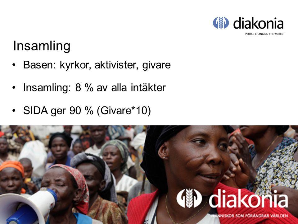© Diakonia 20 Insamling Basen: kyrkor, aktivister, givare Insamling: 8 % av alla intäkter SIDA ger 90 % (Givare*10)