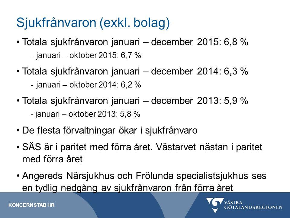 Sjukfrånvaron (exkl. bolag) Totala sjukfrånvaron januari – december 2015: 6,8 % -januari – oktober 2015: 6,7 % Totala sjukfrånvaron januari – december
