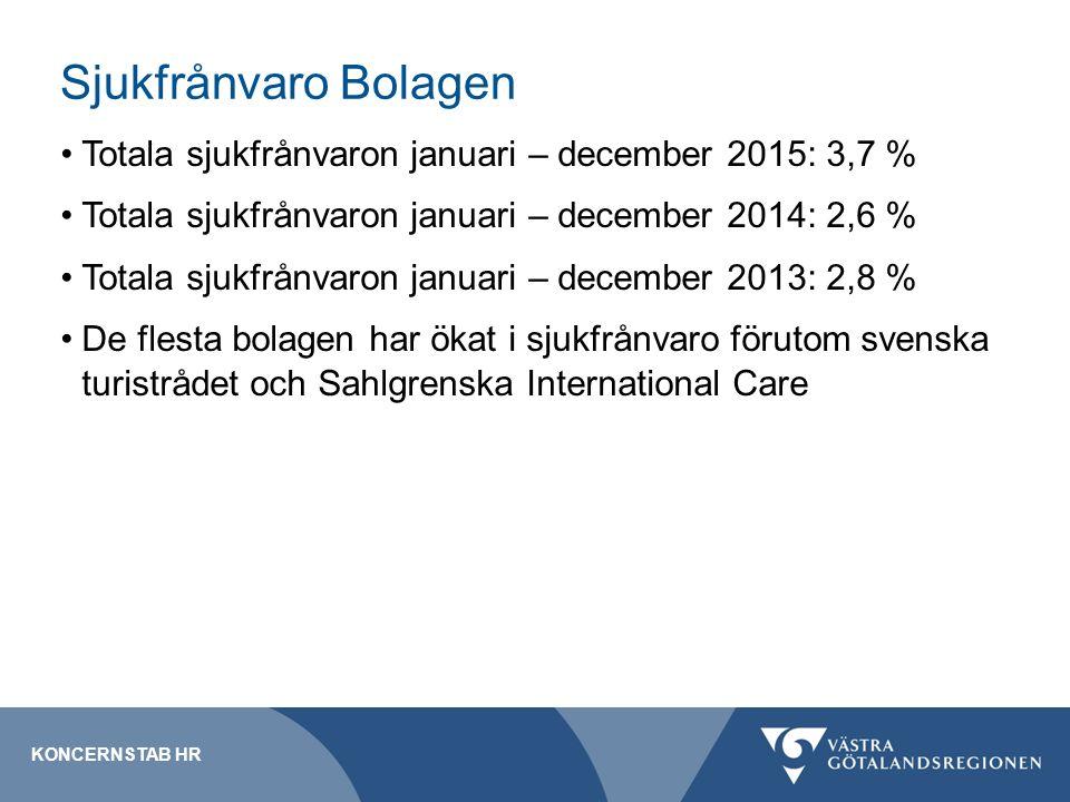 Sjukfrånvaro Bolagen Totala sjukfrånvaron januari – december 2015: 3,7 % Totala sjukfrånvaron januari – december 2014: 2,6 % Totala sjukfrånvaron januari – december 2013: 2,8 % De flesta bolagen har ökat i sjukfrånvaro förutom svenska turistrådet och Sahlgrenska International Care KONCERNSTAB HR