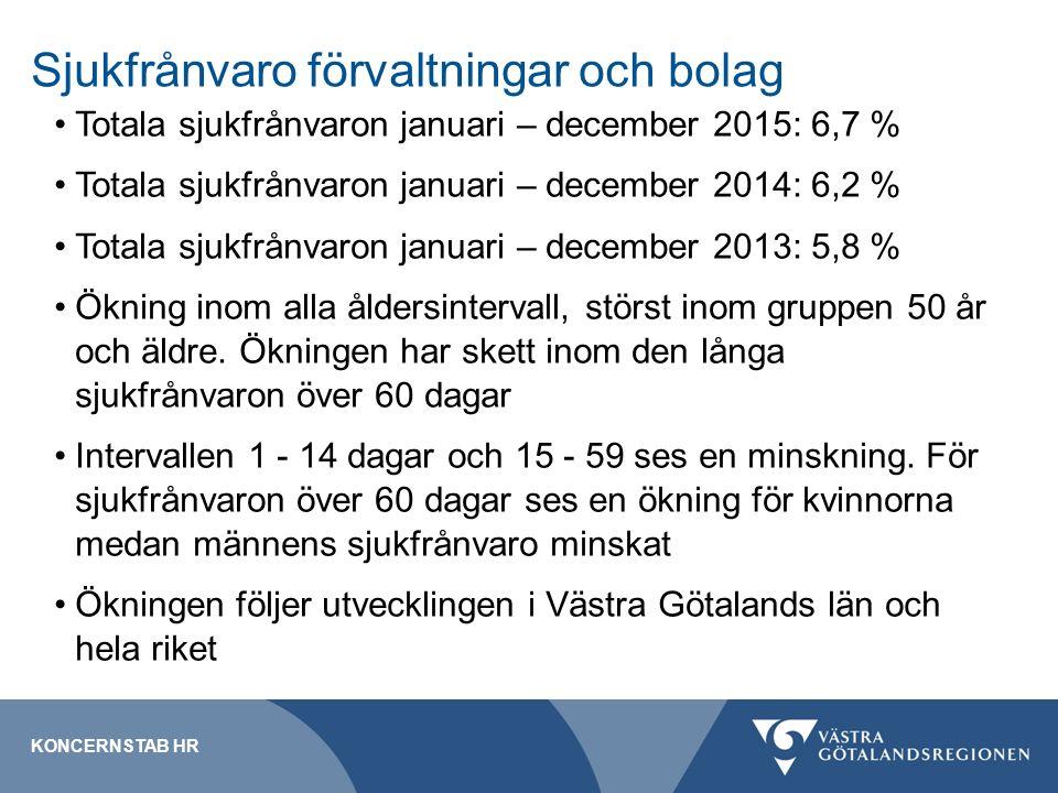 Sjukfrånvaro förvaltningar och bolag Totala sjukfrånvaron januari – december 2015: 6,7 % Totala sjukfrånvaron januari – december 2014: 6,2 % Totala sjukfrånvaron januari – december 2013: 5,8 % Ökning inom alla åldersintervall, störst inom gruppen 50 år och äldre.