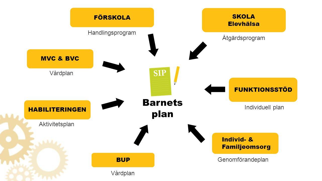 Barnets plan Vårdplan MVC & BVC Aktivitetsplan HABILITERINGEN BUP Handlingsprogram FÖRSKOLA Individuell plan FUNKTIONSSTÖD Åtgärdsprogram SKOLA Elevhälsa Genomförandeplan Individ- & Familjeomsorg