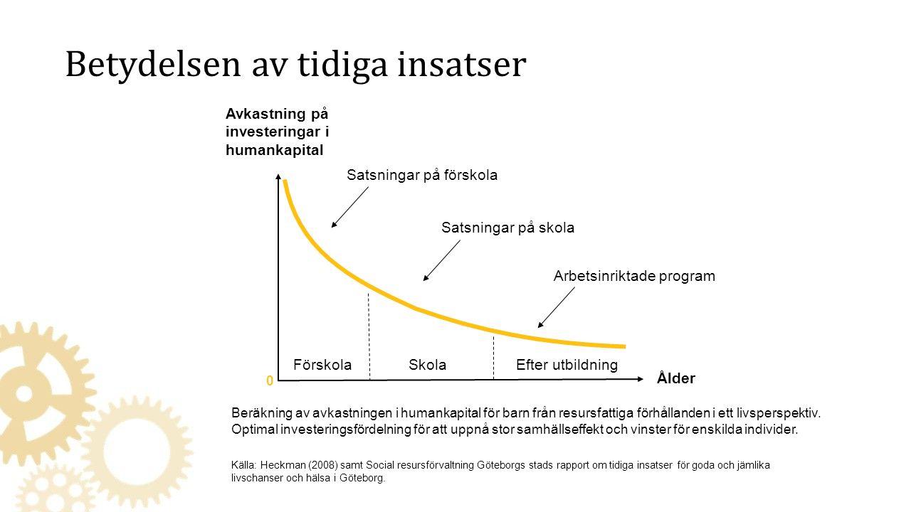 Betydelsen av tidiga insatser Källa: Heckman (2008) samt Social resursförvaltning Göteborgs stads rapport om tidiga insatser för goda och jämlika livschanser och hälsa i Göteborg.