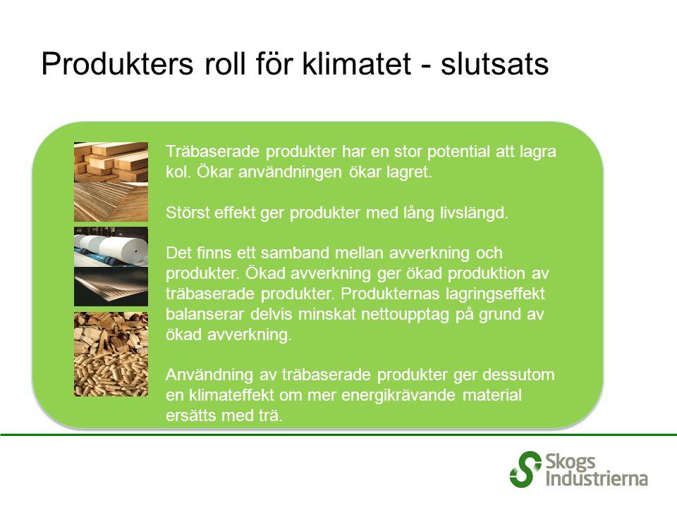 Produkters roll för klimatet - slutsats Träbaserade produkter har en stor potential att lagra kol. Ökar användningen ökar lagret. Störst effekt ger pr