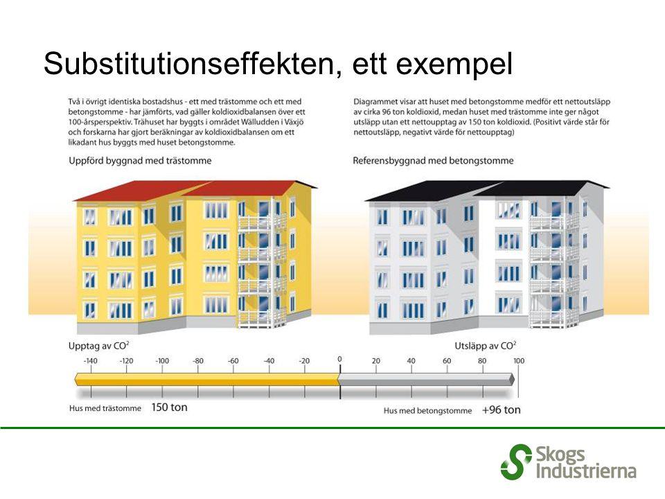 Substitutionseffekten, ett exempel Pappersprodukter Minskade CO2-utsläpp Bioenergi Träprodukter