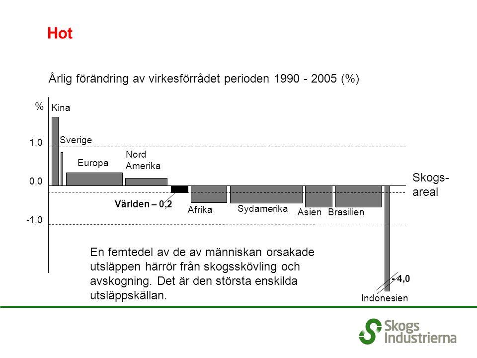 Sverige Brasilien Kina Indonesien - 4,0 Europa Nord Amerika Afrika Sydamerika Asien Världen – 0,2 -1,0 0,0 1,0 Årlig förändring av virkesförrådet perioden 1990 - 2005 (%) Hot En femtedel av de av människan orsakade utsläppen härrör från skogsskövling och avskogning.
