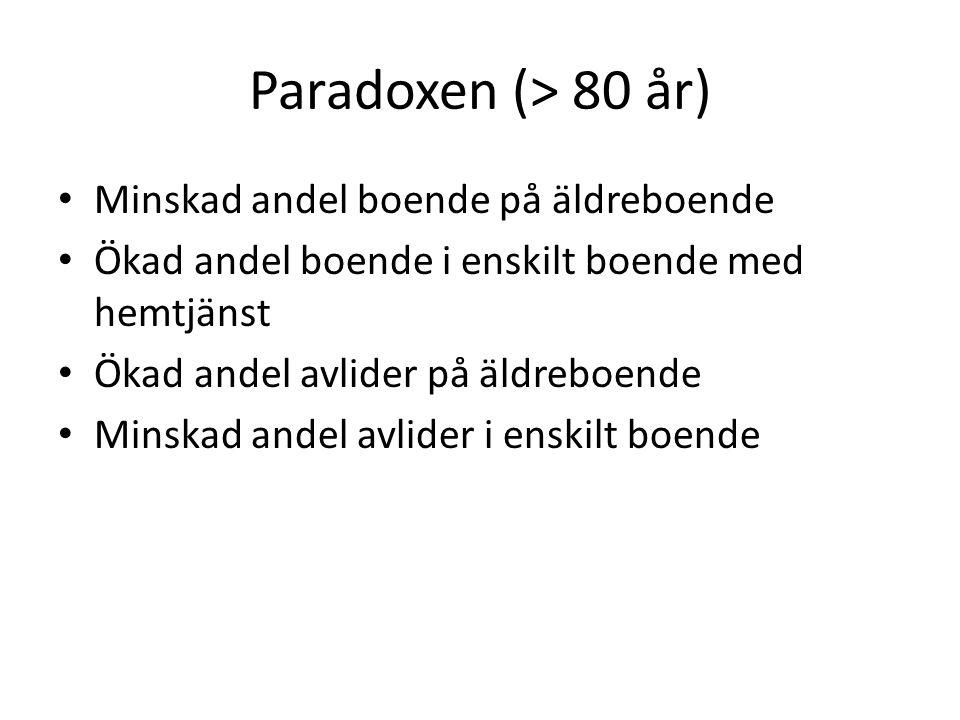 Paradoxen (> 80 år) Minskad andel boende på äldreboende Ökad andel boende i enskilt boende med hemtjänst Ökad andel avlider på äldreboende Minskad andel avlider i enskilt boende