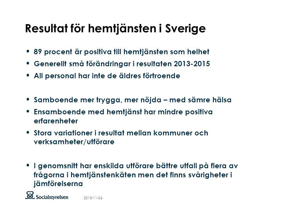 Att visa fotnot, datum, sidnummer Klicka på fliken Infoga och klicka på ikonen sidhuvud/sidfot Klistra in text: Klistra in texten, klicka på ikonen (Ctrl), välj Behåll endast text Punktlista nivå 1: Century Gothic, bold 26pt Nivå 2: Century Gothic normal 19pt Rubrik: Century Gothic, bold 33pt Resultat för hemtjänsten i Sverige 2015-11-06 89 procent är positiva till hemtjänsten som helhet Generellt små förändringar i resultaten 2013-2015 All personal har inte de äldres förtroende Samboende mer trygga, mer nöjda – med sämre hälsa Ensamboende med hemtjänst har mindre positiva erfarenheter Stora variationer i resultat mellan kommuner och verksamheter/utförare I genomsnitt har enskilda utförare bättre utfall på flera av frågorna i hemtjänstenkäten men det finns svårigheter i jämförelserna