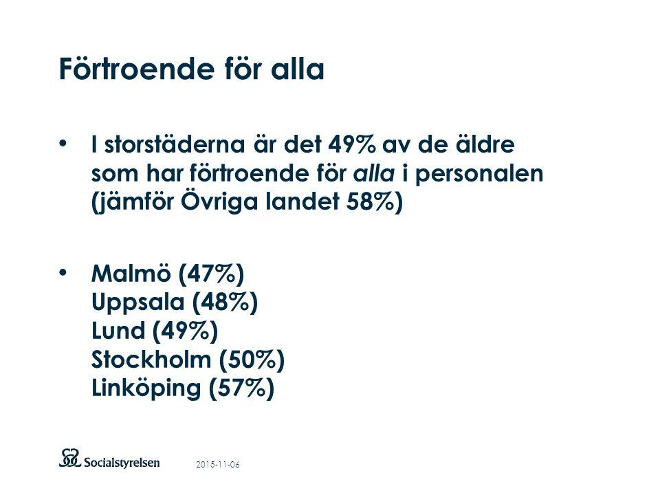 Att visa fotnot, datum, sidnummer Klicka på fliken Infoga och klicka på ikonen sidhuvud/sidfot Klistra in text: Klistra in texten, klicka på ikonen (Ctrl), välj Behåll endast text Punktlista nivå 1: Century Gothic, bold 26pt Nivå 2: Century Gothic normal 19pt Rubrik: Century Gothic, bold 33pt Förtroende för alla 2015-11-06 I storstäderna är det 49% av de äldre som har förtroende för alla i personalen (jämför Övriga landet 58%) Malmö (47%) Uppsala (48%) Lund (49%) Stockholm (50%) Linköping (57%)