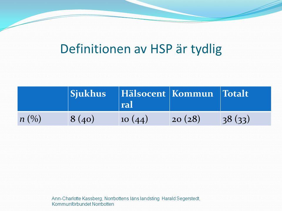Definitionen av HSP är tydlig SjukhusHälsocent ral KommunTotalt n (%)8 (40)10 (44)20 (28)38 (33) Ann-Charlotte Kassberg, Norrbottens läns landsting Harald Segerstedt, Kommunförbundet Norrbotten