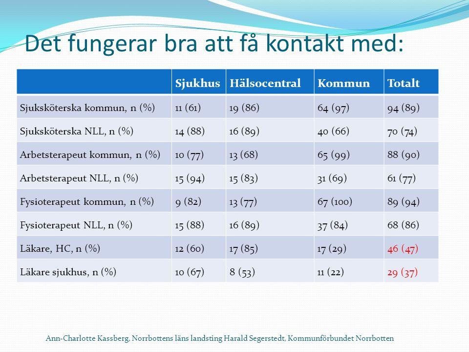 Det fungerar bra att få kontakt med: SjukhusHälsocentralKommunTotalt Sjuksköterska kommun, n (%)11 (61)19 (86)64 (97)94 (89) Sjuksköterska NLL, n (%)14 (88)16 (89)40 (66)70 (74) Arbetsterapeut kommun, n (%)10 (77)13 (68)65 (99)88 (90) Arbetsterapeut NLL, n (%)15 (94)15 (83)31 (69)61 (77) Fysioterapeut kommun, n (%)9 (82)13 (77)67 (100)89 (94) Fysioterapeut NLL, n (%)15 (88)16 (89)37 (84)68 (86) Läkare, HC, n (%)12 (60)17 (85)17 (29)46 (47) Läkare sjukhus, n (%)10 (67)8 (53)11 (22)29 (37) Ann-Charlotte Kassberg, Norrbottens läns landsting Harald Segerstedt, Kommunförbundet Norrbotten