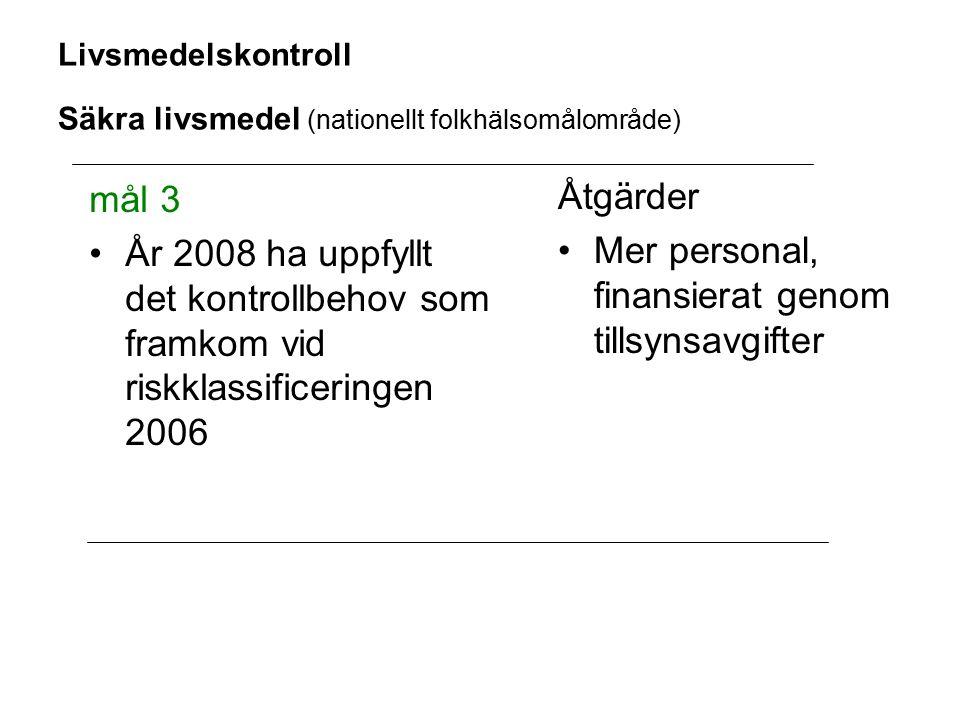 Livsmedelskontroll Säkra livsmedel (nationellt folkhälsomålområde) mål 3 År 2008 ha uppfyllt det kontrollbehov som framkom vid riskklassificeringen 2006 Åtgärder Mer personal, finansierat genom tillsynsavgifter