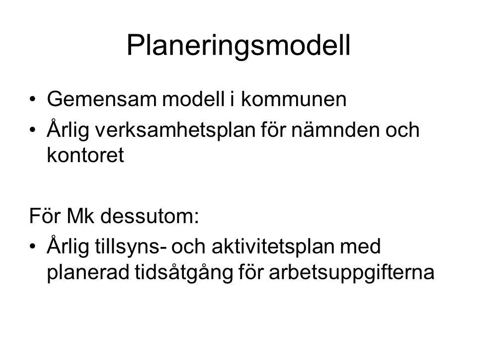 Planeringsmodell Gemensam modell i kommunen Årlig verksamhetsplan för nämnden och kontoret För Mk dessutom: Årlig tillsyns- och aktivitetsplan med planerad tidsåtgång för arbetsuppgifterna