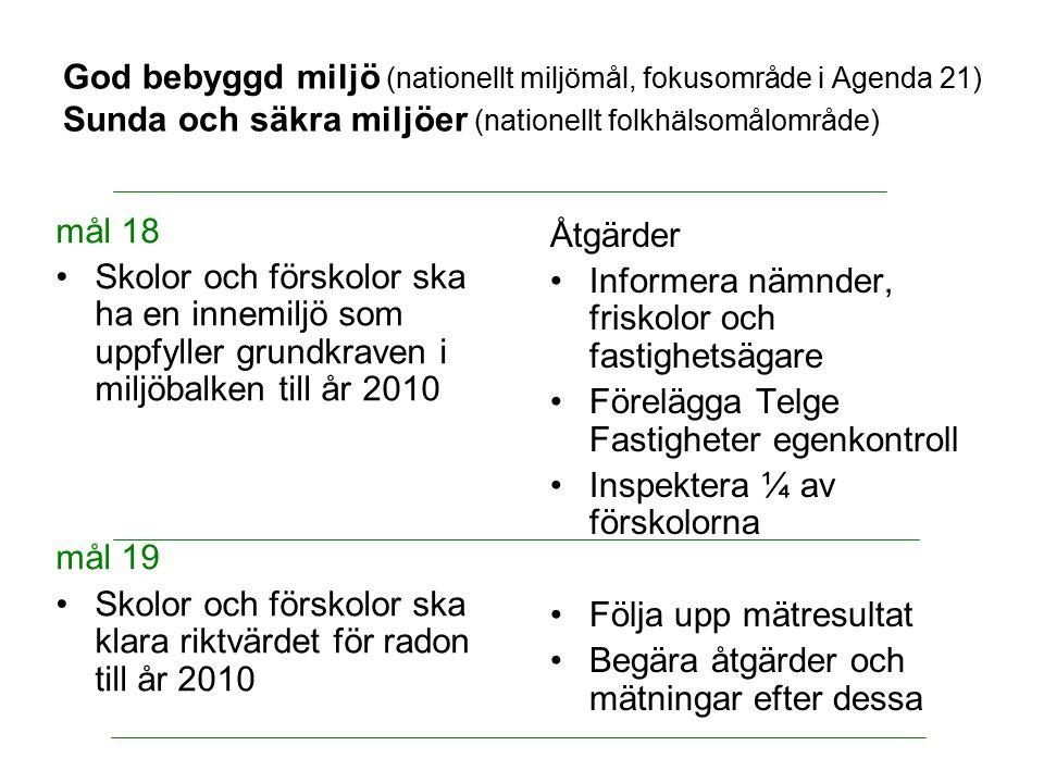 God bebyggd miljö (nationellt miljömål, fokusområde i Agenda 21) Sunda och säkra miljöer (nationellt folkhälsomålområde) mål 18 Skolor och förskolor s