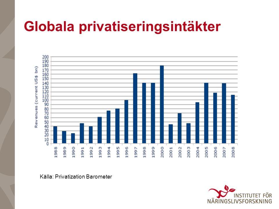 Globala privatiseringsintäkter Källa: Privatization Barometer