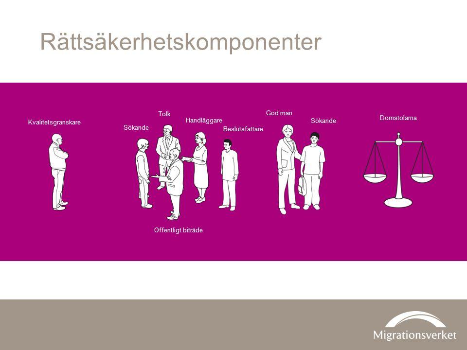 Rättsäkerhetskomponenter God man Tolk Offentligt biträde Handläggare Sökande Kvalitetsgranskare Beslutsfattare Domstolarna
