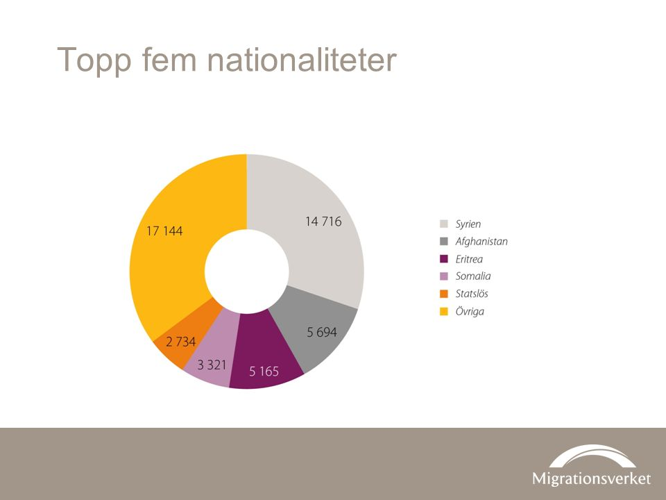 Topp fem nationaliteter
