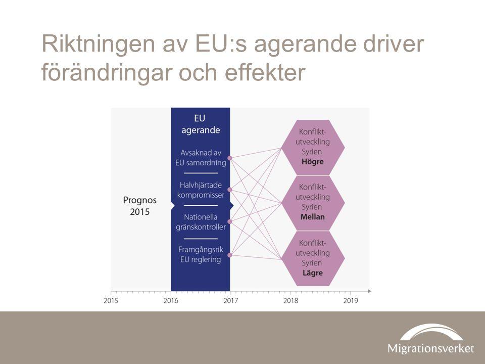 Riktningen av EU:s agerande driver förändringar och effekter