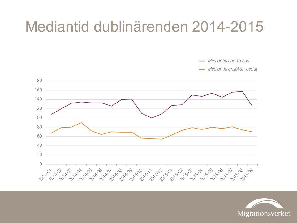 Mediantid dublinärenden 2014-2015