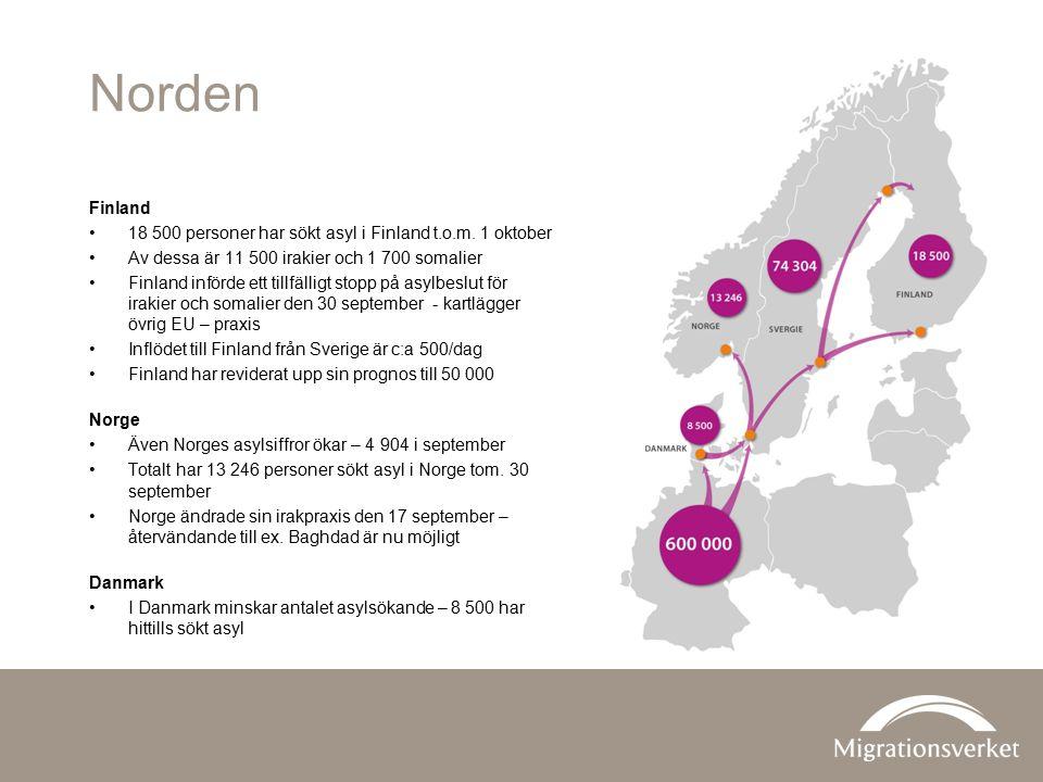 Norden Finland 18 500 personer har sökt asyl i Finland t.o.m.