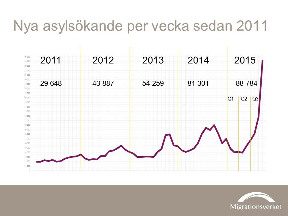 Nya asylsökande per vecka sedan 2011 2011201320122014 Q1Q2Q3 2015 29 64854 25943 88781 30188 784