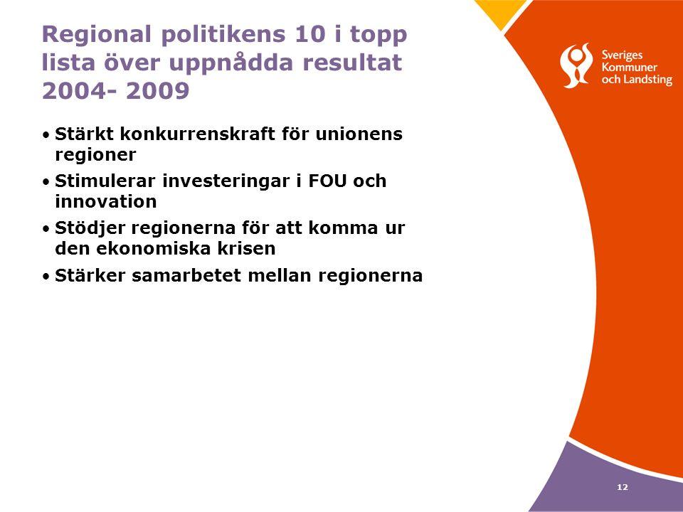 12 Regional politikens 10 i topp lista över uppnådda resultat 2004- 2009 Stärkt konkurrenskraft för unionens regioner Stimulerar investeringar i FOU och innovation Stödjer regionerna för att komma ur den ekonomiska krisen Stärker samarbetet mellan regionerna