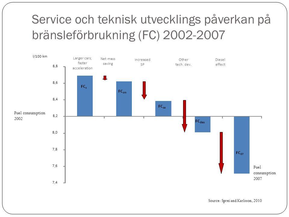 Service och teknisk utvecklings påverkan på bränsleförbrukning (FC) 2002-2007 7,4 7,6 7,8 8,0 8,2 8,4 8,6 8,8 FC s FC sm FC sa FC dies FC 07 FC 02 l/100 km Net mass saving Increased SP Other tech.