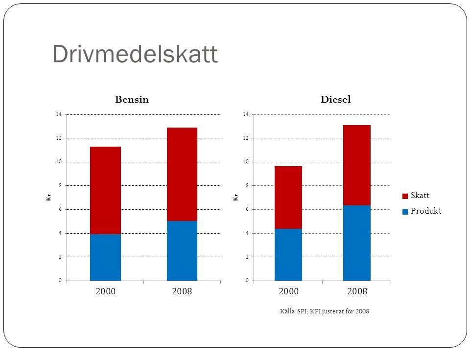 Drivmedelskatt Källa:SPI; KPI justerat för 2008