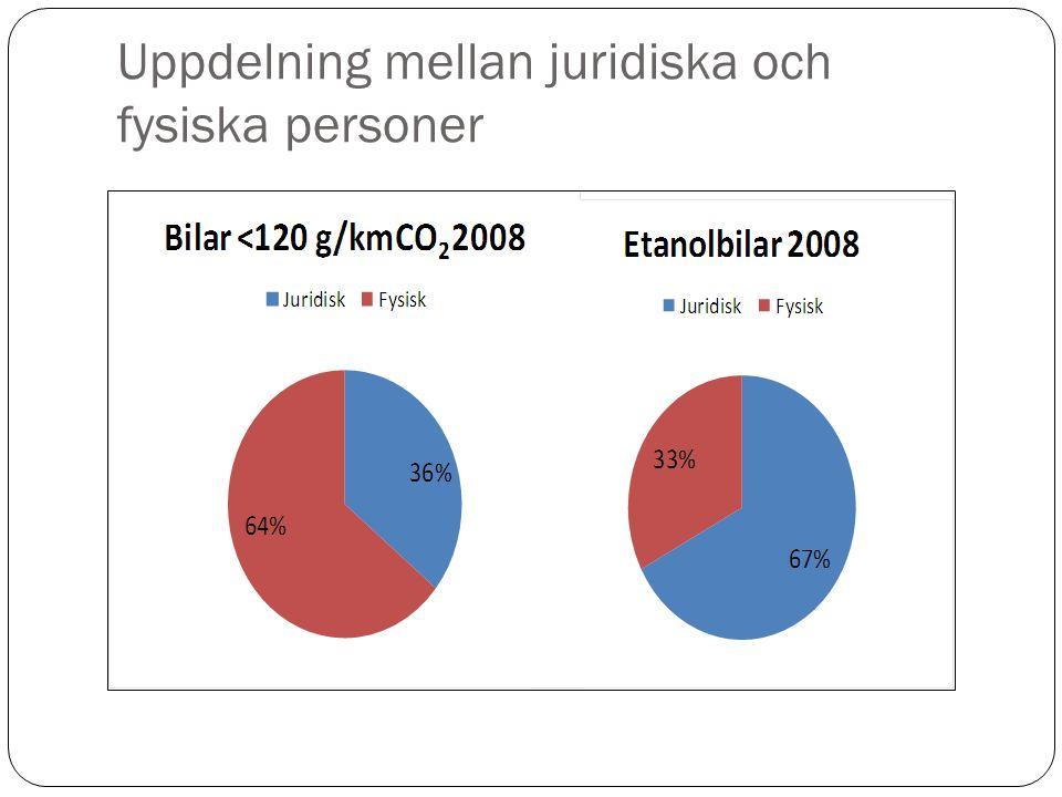 Uppdelning mellan juridiska och fysiska personer